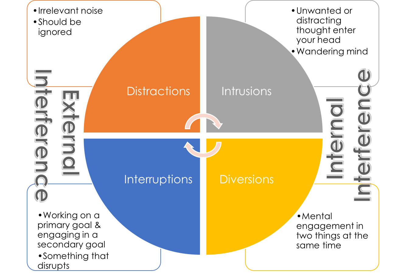 Internal And External Interference