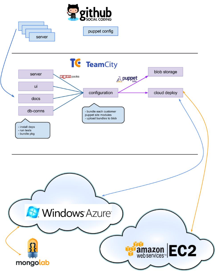 the architecture we use to deploy to public and private clouds