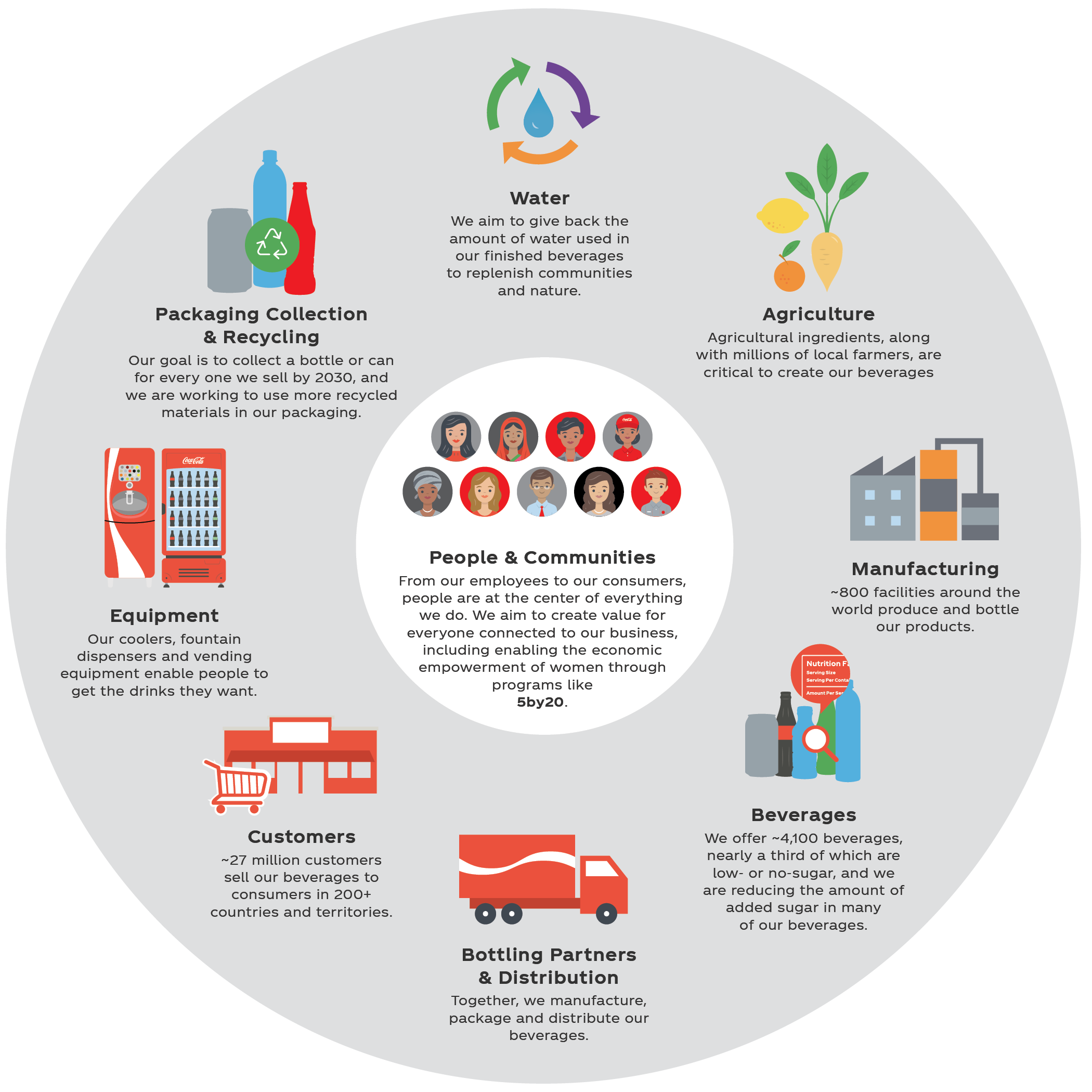 Coca-Cola System and Value Chain: The Coca-Cola Company