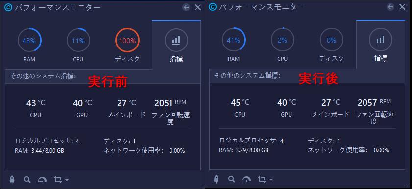 Advanced SystemCareの効果- ネット速度など