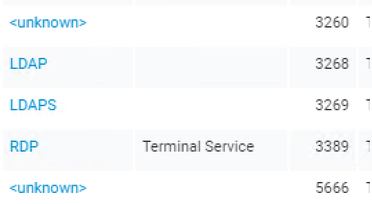 Nexpose Services Data