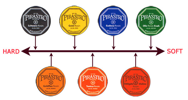 Pirastro Rosin Guide