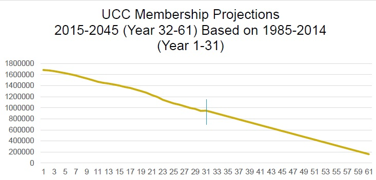 UCC Membership Projections 2015-2045