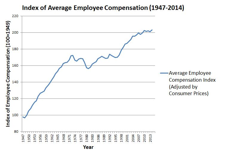 Employee Compensation Index