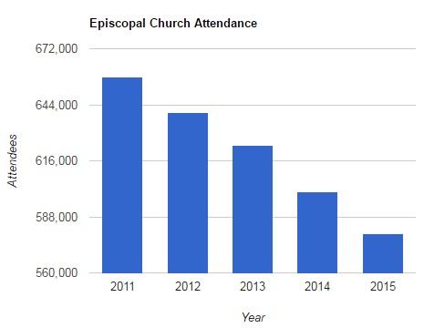 episcopal-attendance-2011-2015