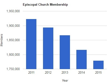 episcopal-membership-2011-2015