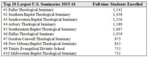 Seminaries Table 1