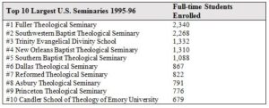 Seminaries Table 2