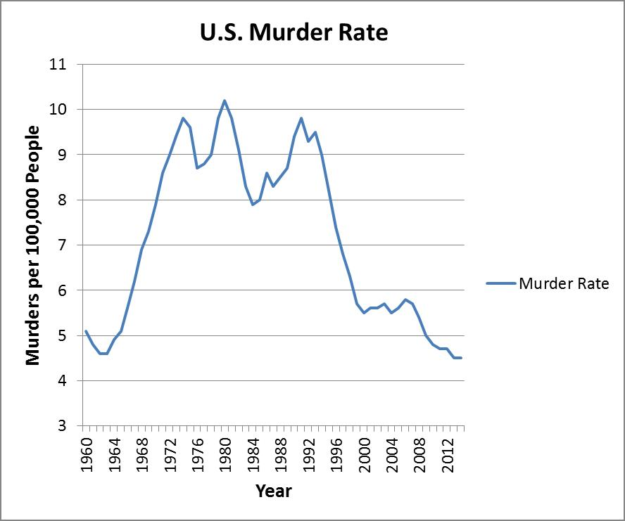 US Murder Rate