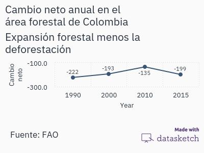cambio-neto-anual-en-el-area-forestal-de-colombia