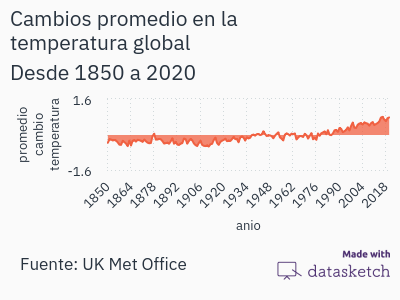 cambios-promedio-en-la-temperatura-global