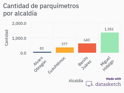 cantidad-de-parquimetros-por-alcaldia-mx