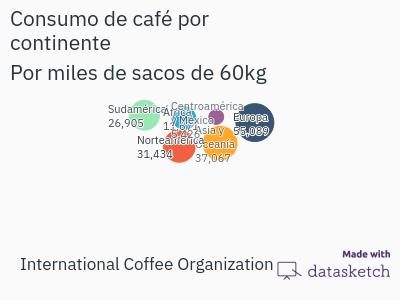 consumo-de-cafe-por-continente