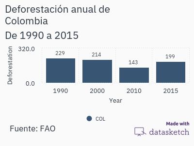 deforestacion-anual-de-colombia