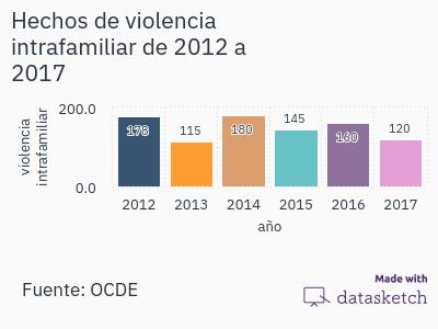 hechos-de-violencia-intrafamiliar-de-2012-2017