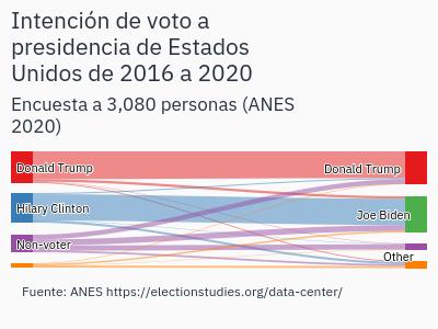 intenci-n-de-voto-a-presidencia-de-estados-unidos-de-2016-a-2020