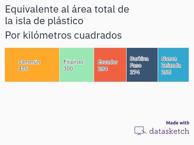 paises-cuya-extension-equivale-al-area-total-de-la-isla-de-plastico