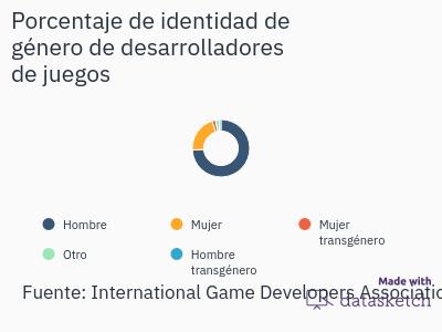porcentaje-de-identidad-de-genero-de-desarrolladores-de-juegos
