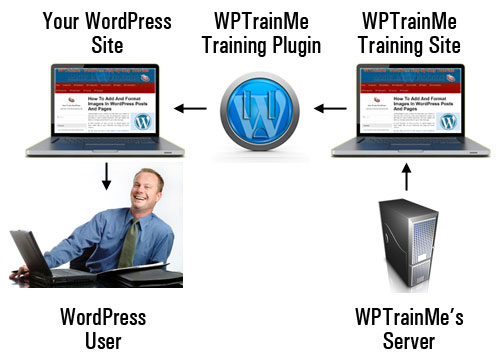 (WPTrainMe's tutorials can be easily updated inside the plugin when new changes are introduced to WordPress!)