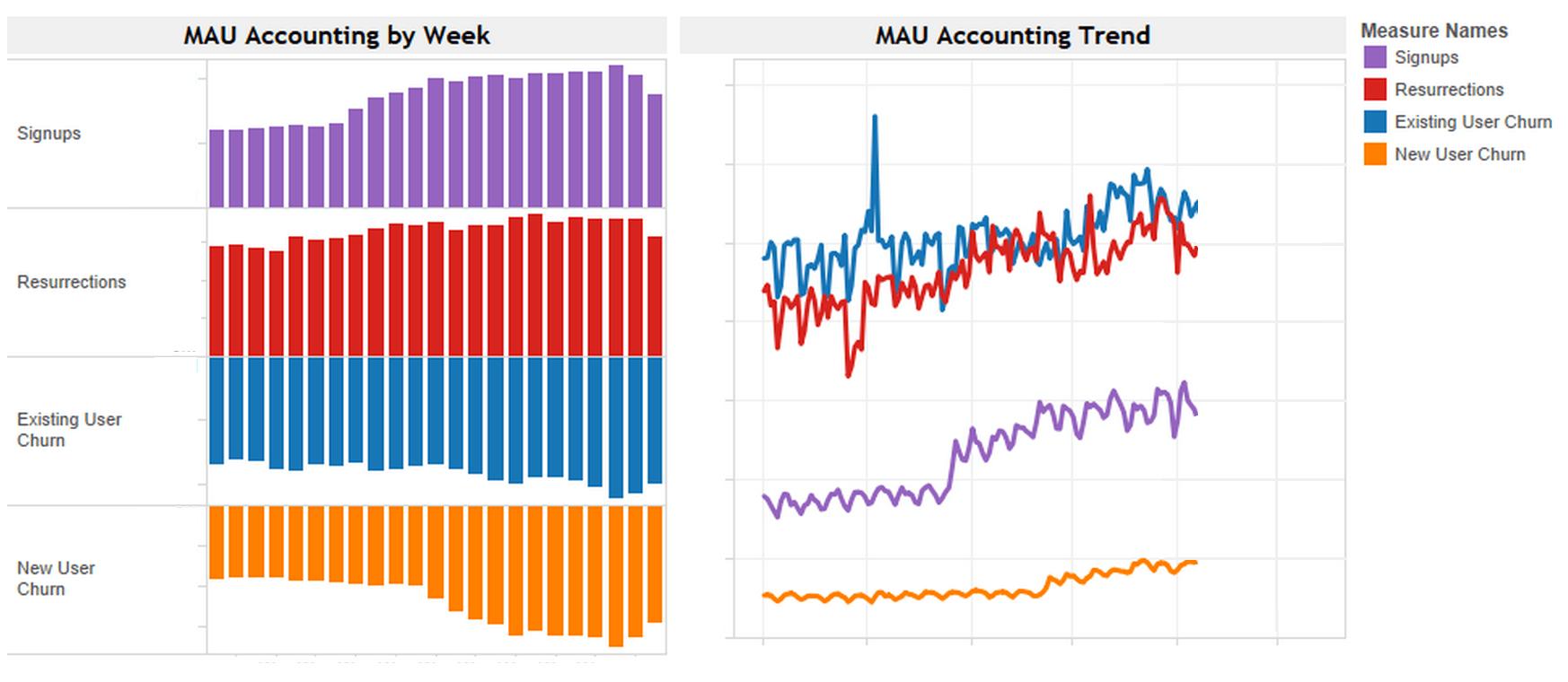 Growth MAU Accounting
