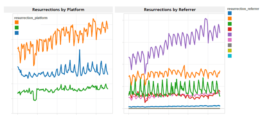 Retention rates by referrer