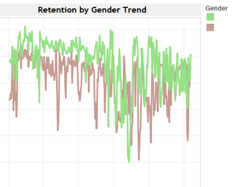 Activation rate by gender