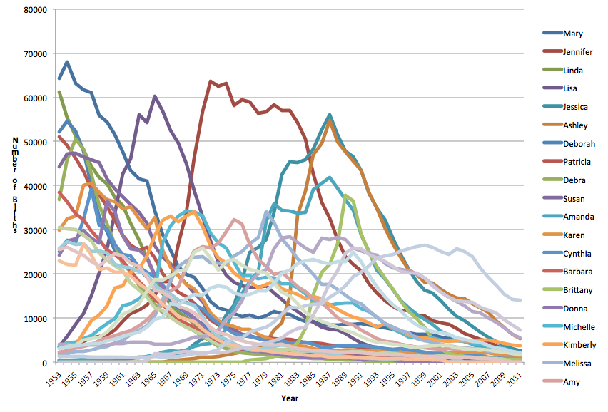 Popularity of female names by year