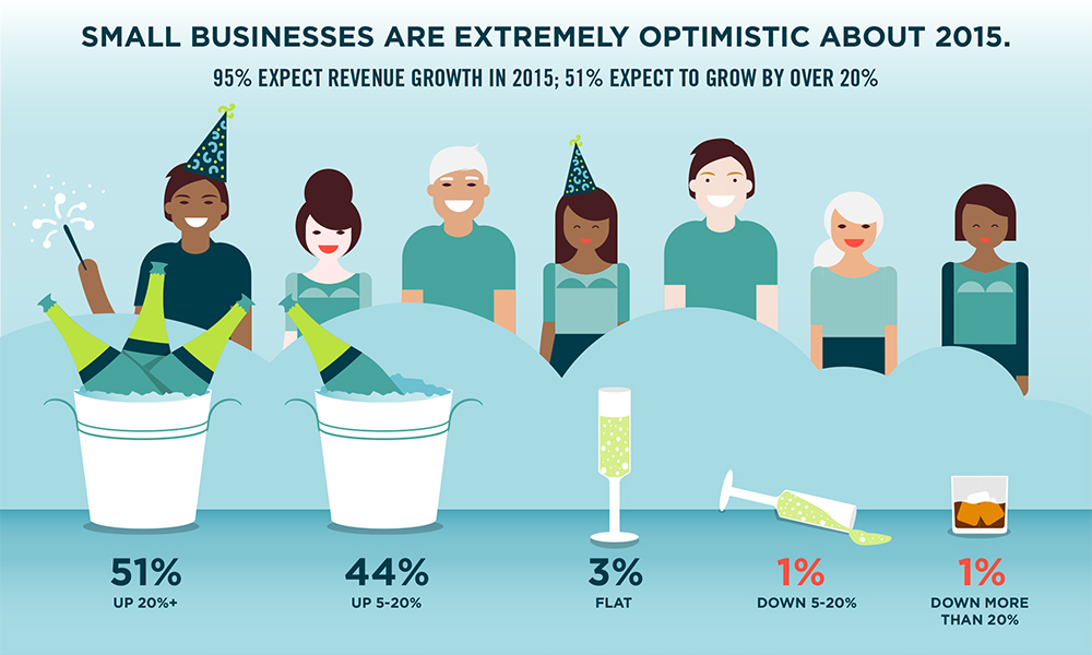 For the infographic you can embed on your site visit our survey