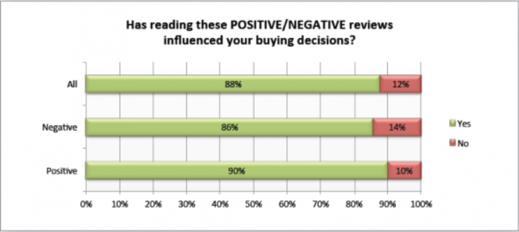 How reading reviews influence customer buying decisions