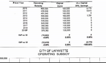 Cajundome to Receive Less Money from City of Lafayette in 2019