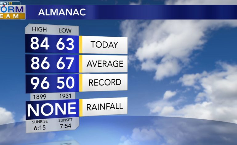 Less Humidity And More Sunshine In Your Tuesday Forecast