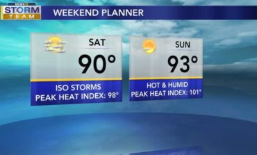 Drier & Hot Weekend