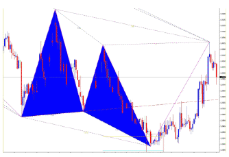 Chart pattern recognition software forex