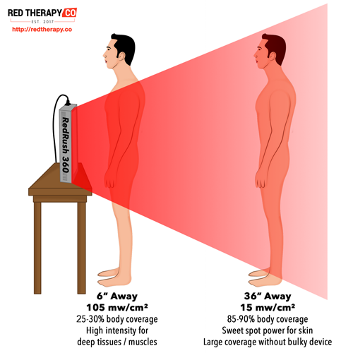 Everything You Need To Know About Red Light Therapy