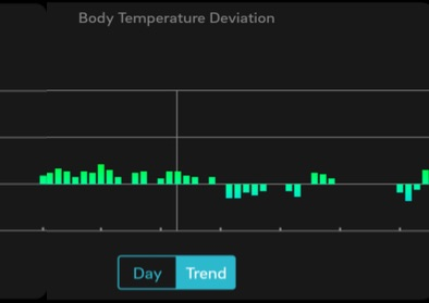 Important Why You Need To Measure Your Body Temperature