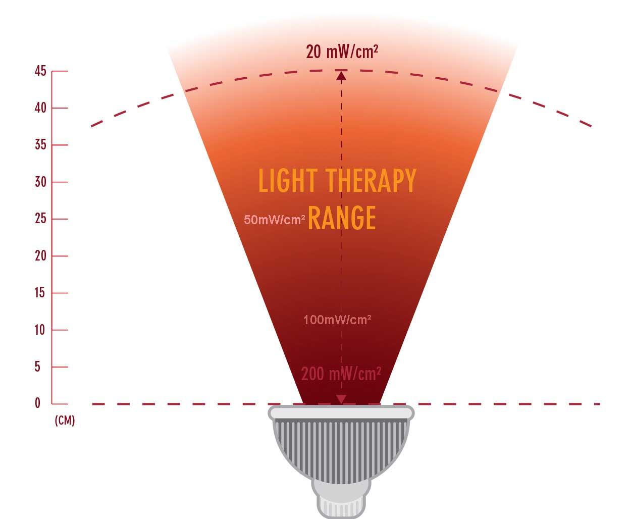 Everything You Need To Know About Red Light Therapy Analog Converter Circuit Additionally Led Alternating Flasher Can See The Figure Of 200mw Cm2 When Hard Up Against Unit But Only A 20mw 40cm Away Most People Arent Going Press Their Bodies