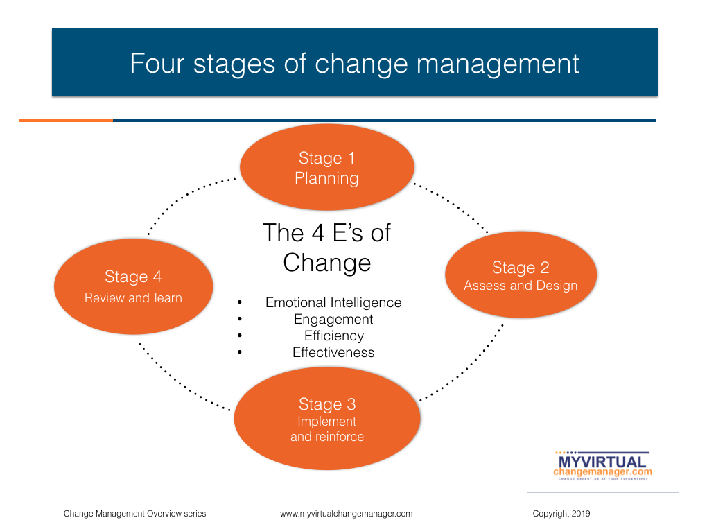 Change management intervention