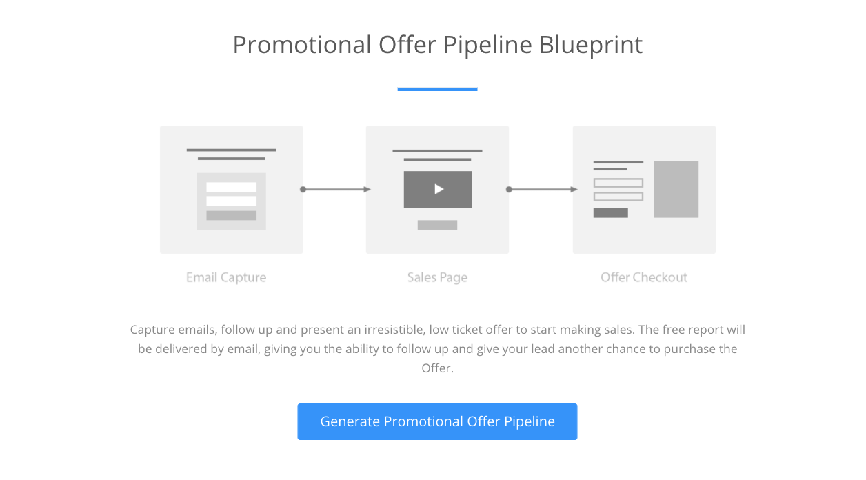 Promotional Offer Pipeline Blueprint