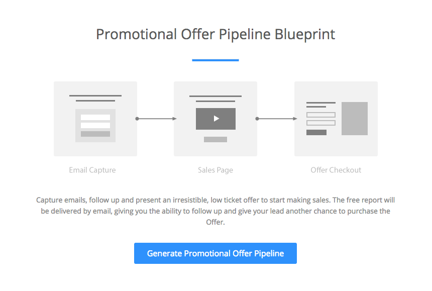 Announcing pipelines of kajabi the next evolution of lead generation every blueprint is entirely customizable and easy to change on the fly malvernweather Gallery