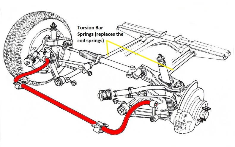 Anti-Roll Bars  A Good or Bad Thing?