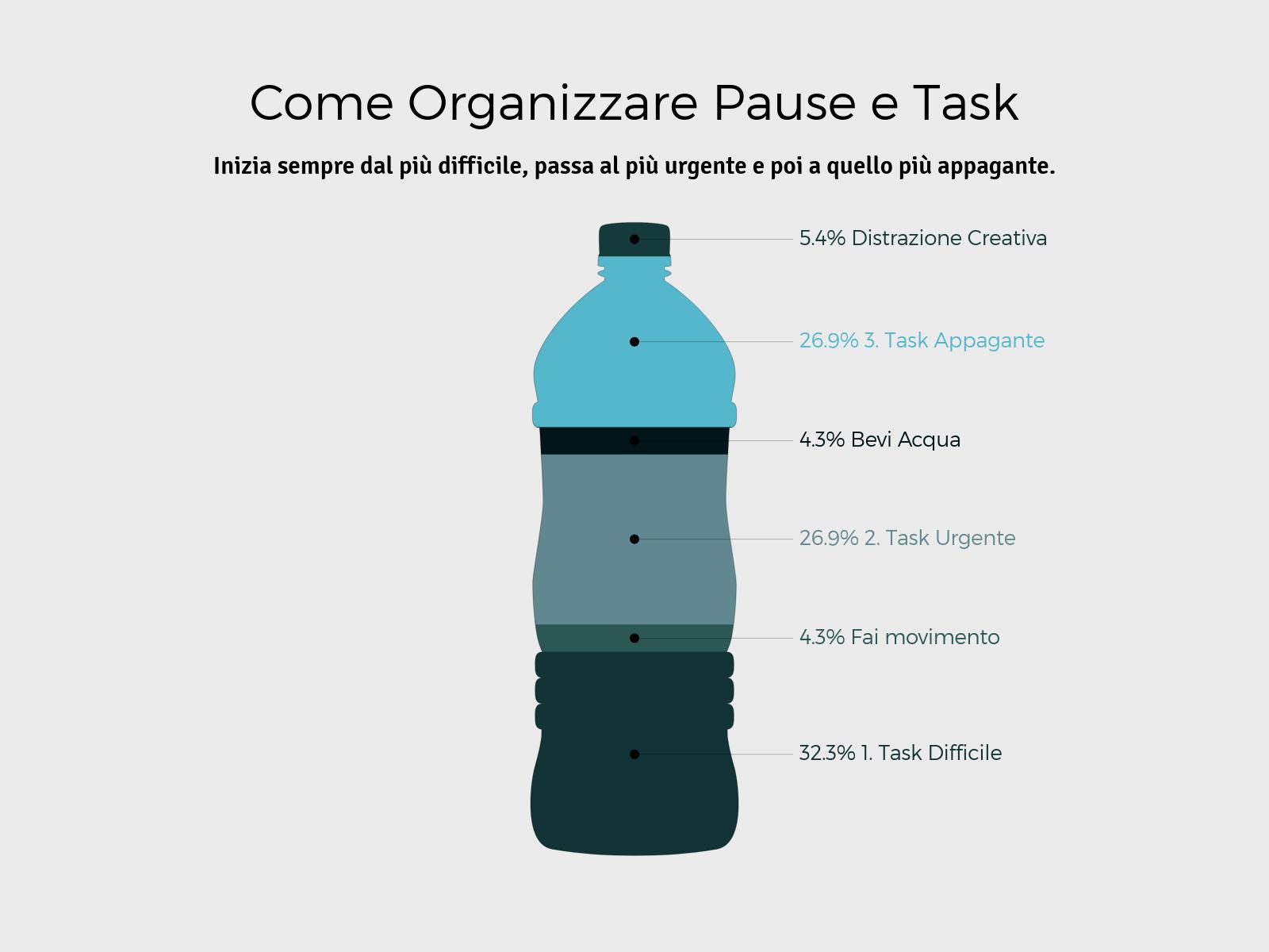 Come organizzare la giornata e la gestione del tempo