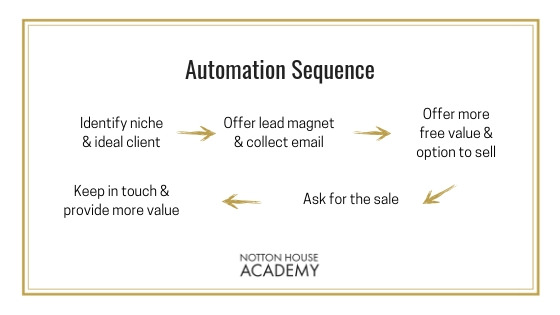 how-to-automate-your-business2