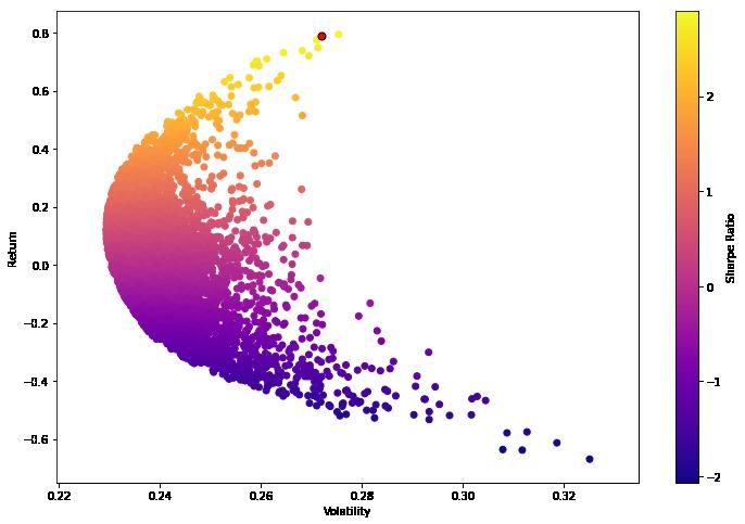 Python for Finance: Portfolio Optimization | Machine