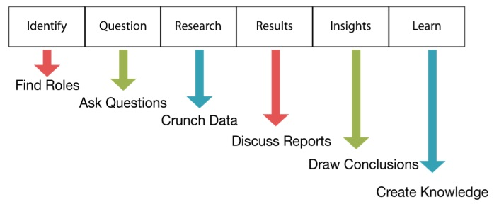 Building out a Data Science Life Cycle (DSLC)