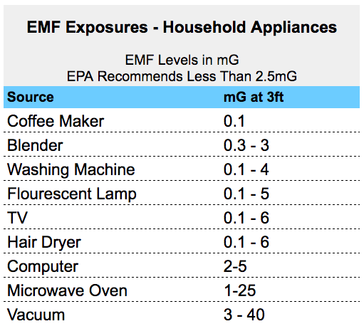 EMF Danger Levels From Appliances In Your Home