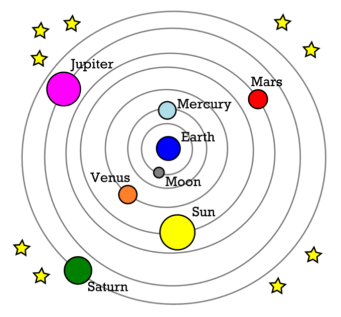 essay on heliocentrism Heliocentrism essay examples how did the renaissance change man's view of man how did the renaissance change europe how did the renaissance change man's view of man.