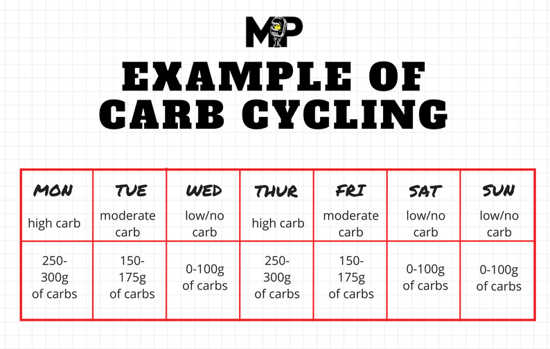 Carb cycling: is it right for you? Bsl nutrition.