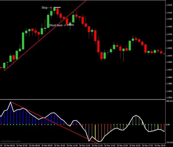 Cci Divergence Breakout Strategy