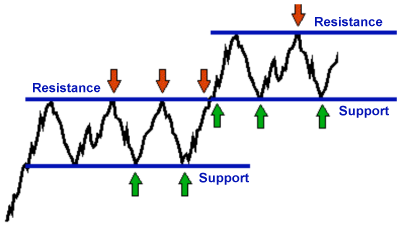 Trading forex support and resistance