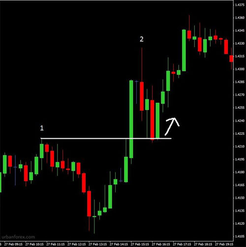 Urban forex pip milking strategy horse how to get started learning about investing